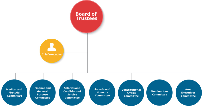 board-trustees