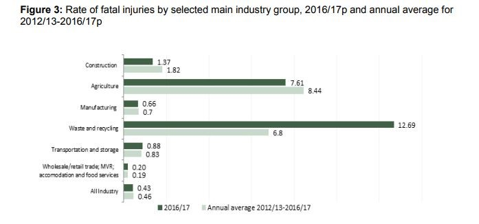 rate of fatal injruies by selected main industry group graph
